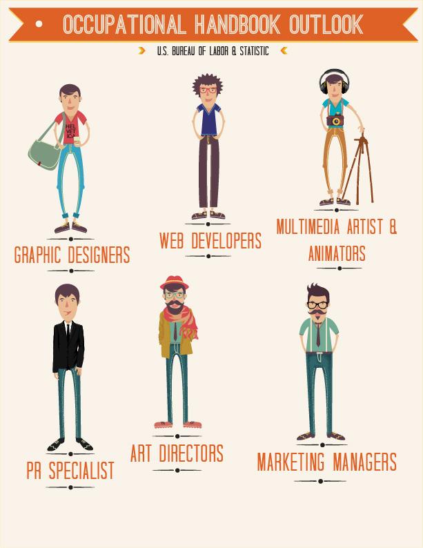 Poster design based on job outlook across the graphic art majors ...