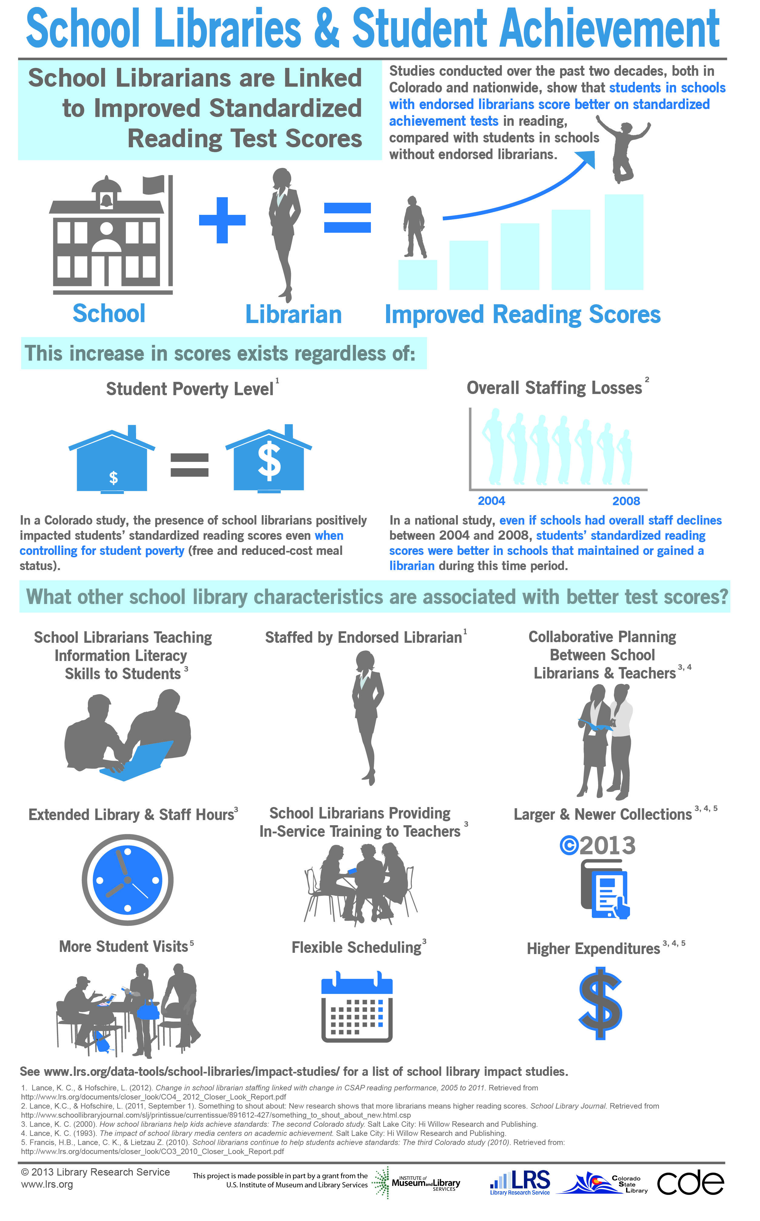 The Impact of School Libraries on Student Achievement: Exploring the ...