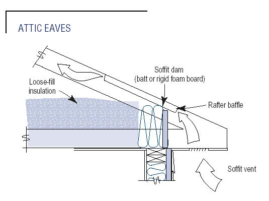 keep the soffit vents clear by making sure loose fill insulation isn't ...